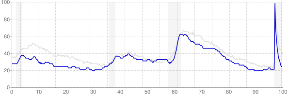 Wisconsin monthly unemployment rate chart from 1990 to February 2021